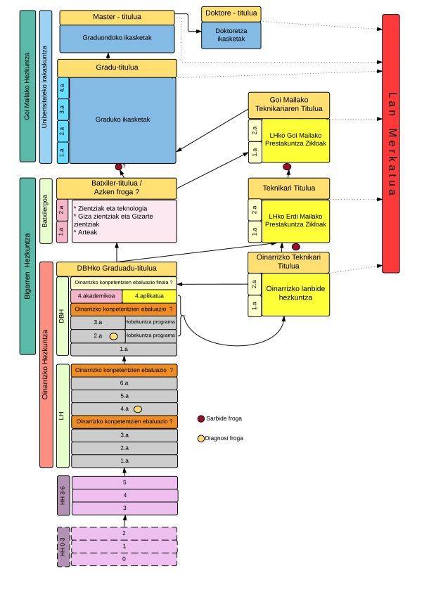 Egungo Hezkuntza Sistemaren Organigrama - New Page (4)